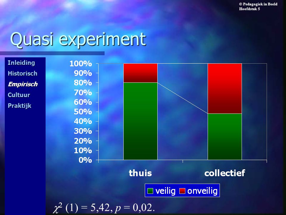 Quasi experiment c2 (1) = 5,42, p = 0,02. Inleiding Historisch