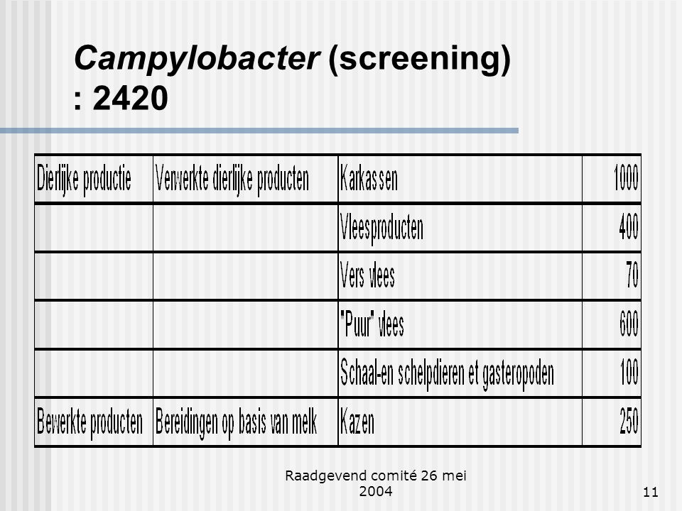 Campylobacter (screening) : 2420