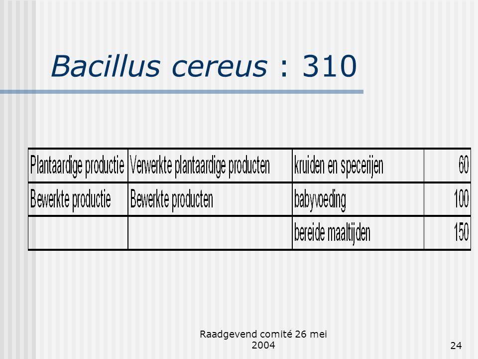 Bacillus cereus : 310 Raadgevend comité 26 mei 2004