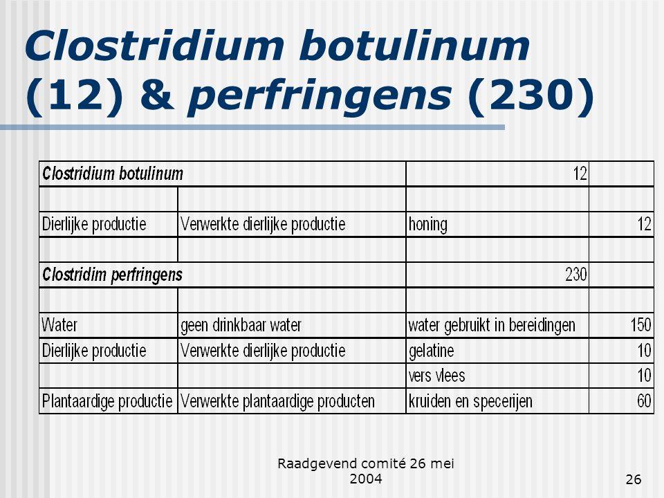 Clostridium botulinum (12) & perfringens (230)