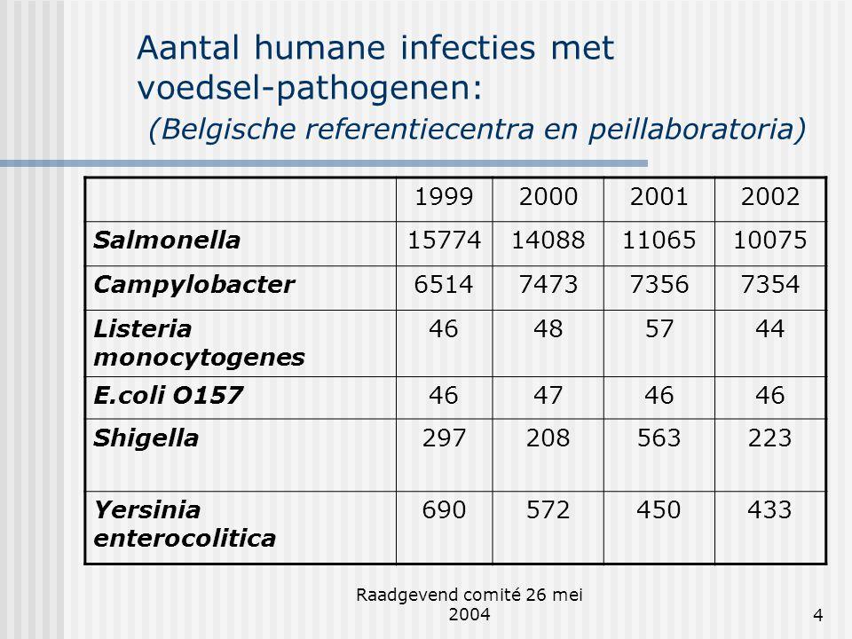 Aantal humane infecties met voedsel-pathogenen: (Belgische referentiecentra en peillaboratoria)