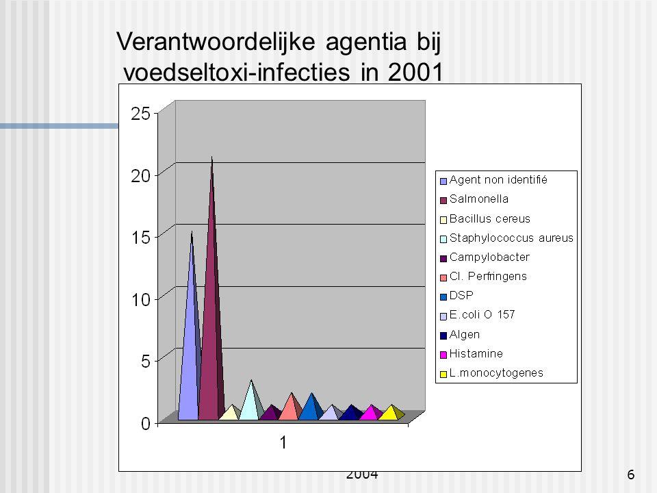 Verantwoordelijke agentia bij voedseltoxi-infecties in 2001
