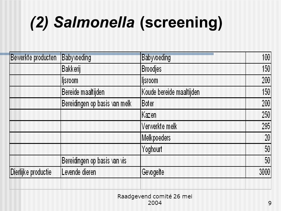 (2) Salmonella (screening)
