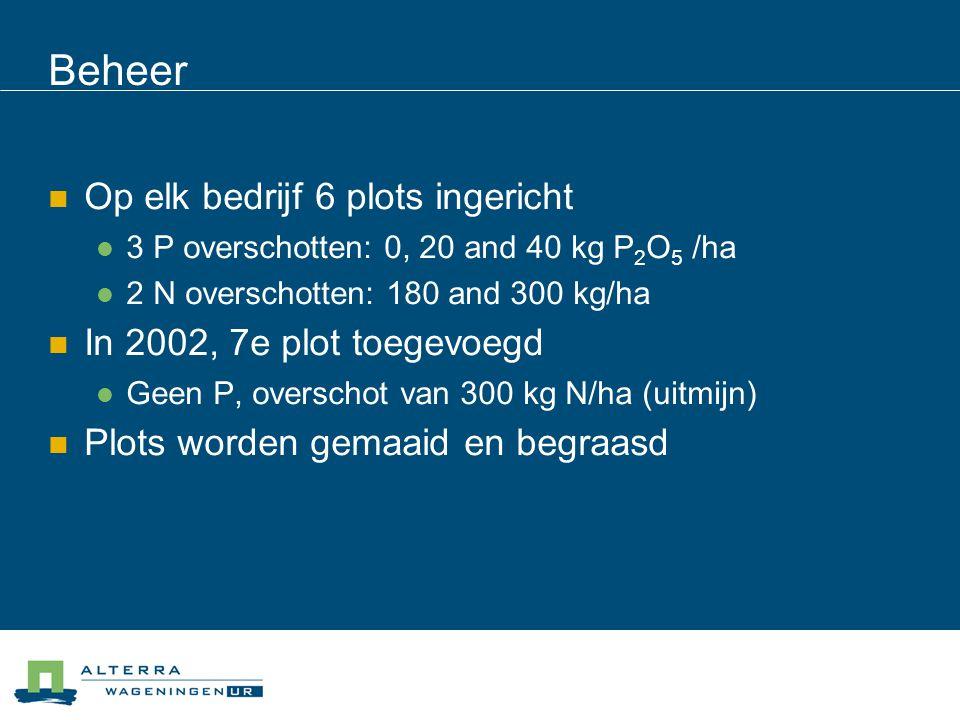 Beheer Op elk bedrijf 6 plots ingericht In 2002, 7e plot toegevoegd