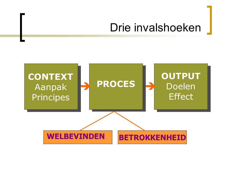 Drie invalshoeken   CONTEXT OUTPUT Aanpak Doelen PROCES Principes