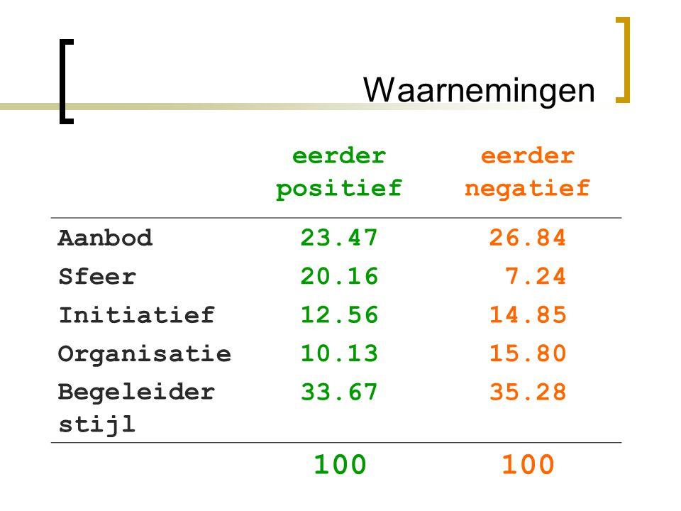 Waarnemingen 100 eerder positief negatief Aanbod 23.47 26.84 Sfeer