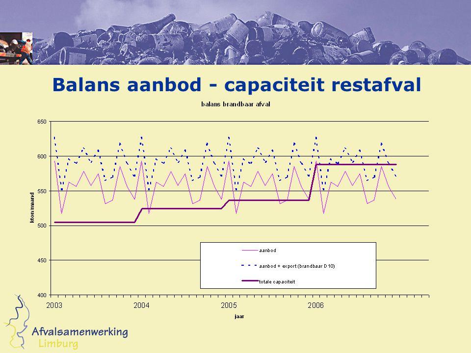 Balans aanbod - capaciteit restafval