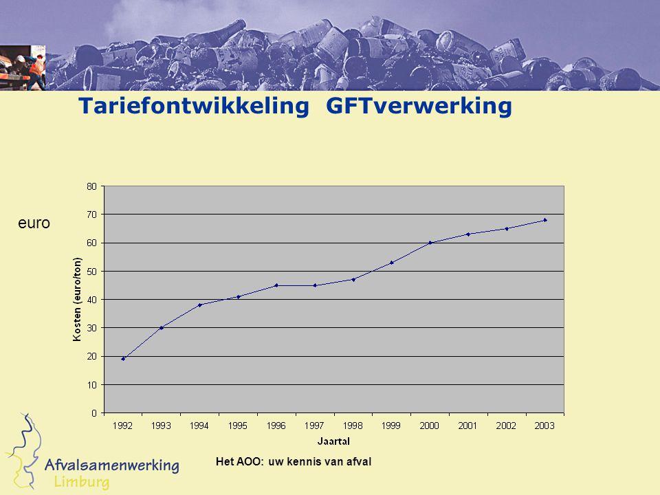 Tariefontwikkeling GFTverwerking