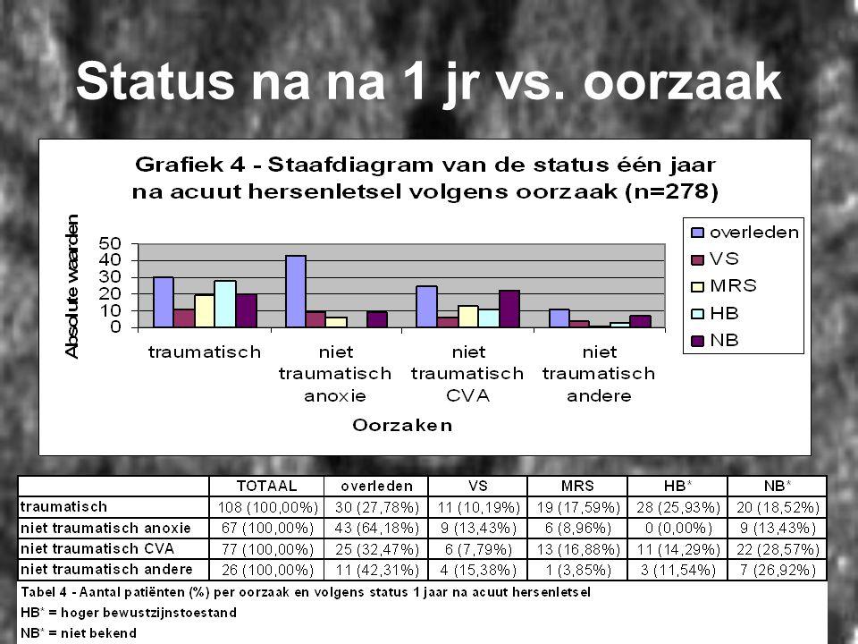 Status na na 1 jr vs. oorzaak