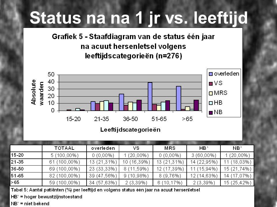 Status na na 1 jr vs. leeftijd