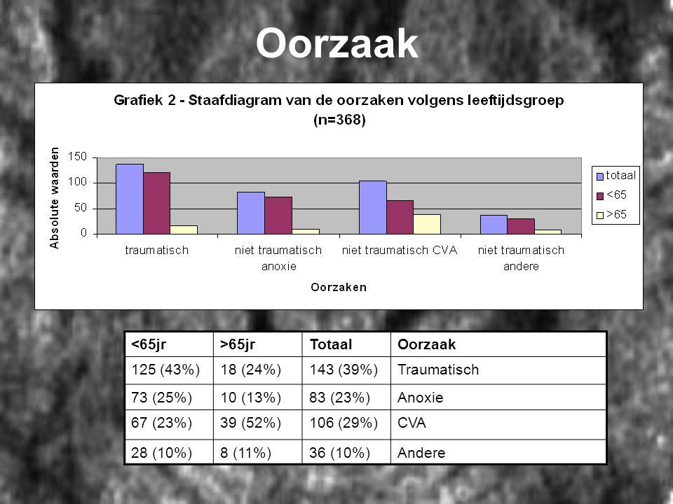 Oorzaak <65jr >65jr Totaal Oorzaak 125 (43%) 18 (24%) 143 (39%)