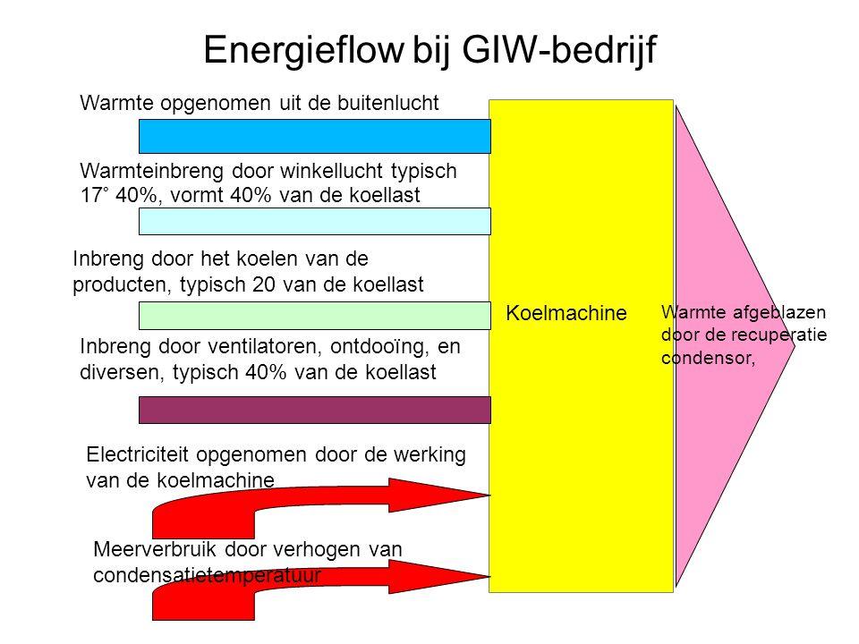 Energieflow bij GIW-bedrijf
