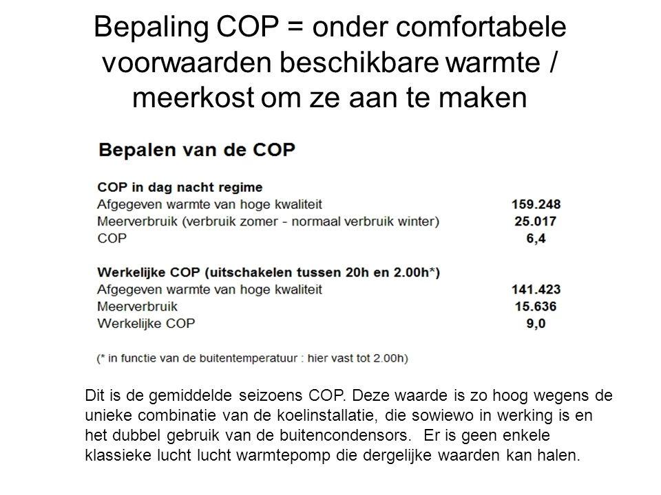 Bepaling COP = onder comfortabele voorwaarden beschikbare warmte / meerkost om ze aan te maken