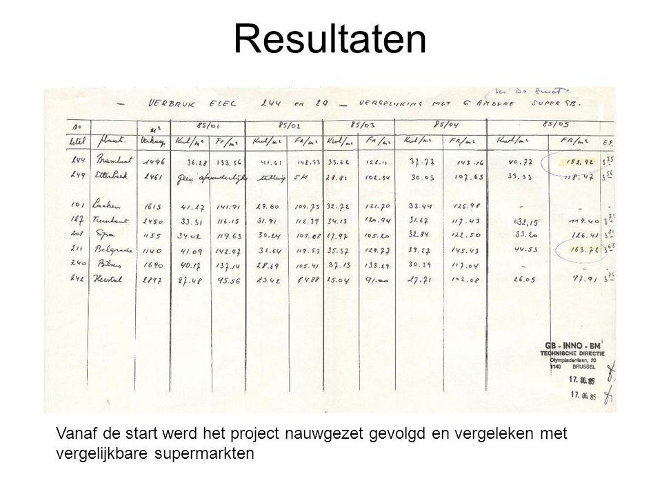 Resultaten Vanaf de start werd het project nauwgezet gevolgd en vergeleken met vergelijkbare supermarkten.