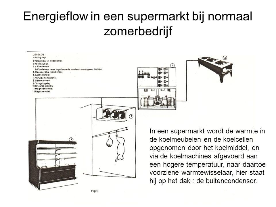 Energieflow in een supermarkt bij normaal zomerbedrijf