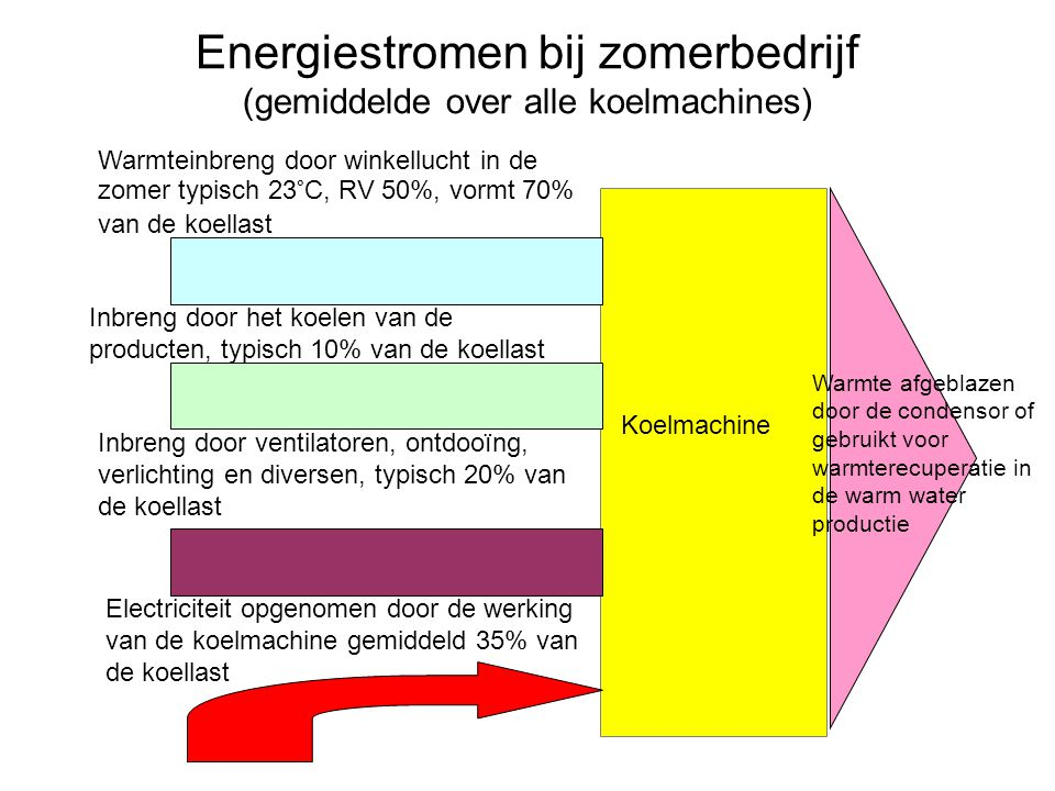 Energiestromen bij zomerbedrijf (gemiddelde over alle koelmachines)