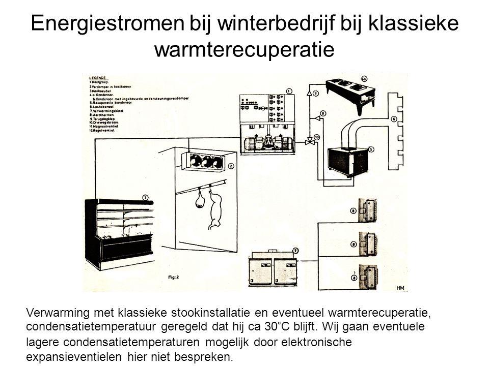 Energiestromen bij winterbedrijf bij klassieke warmterecuperatie