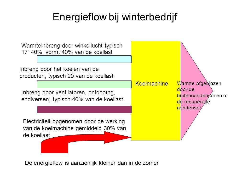 Energieflow bij winterbedrijf