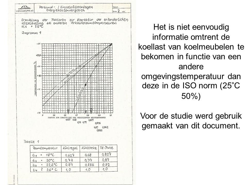Het is niet eenvoudig informatie omtrent de koellast van koelmeubelen te bekomen in functie van een andere omgevingstemperatuur dan deze in de ISO norm (25°C 50%) Voor de studie werd gebruik gemaakt van dit document.