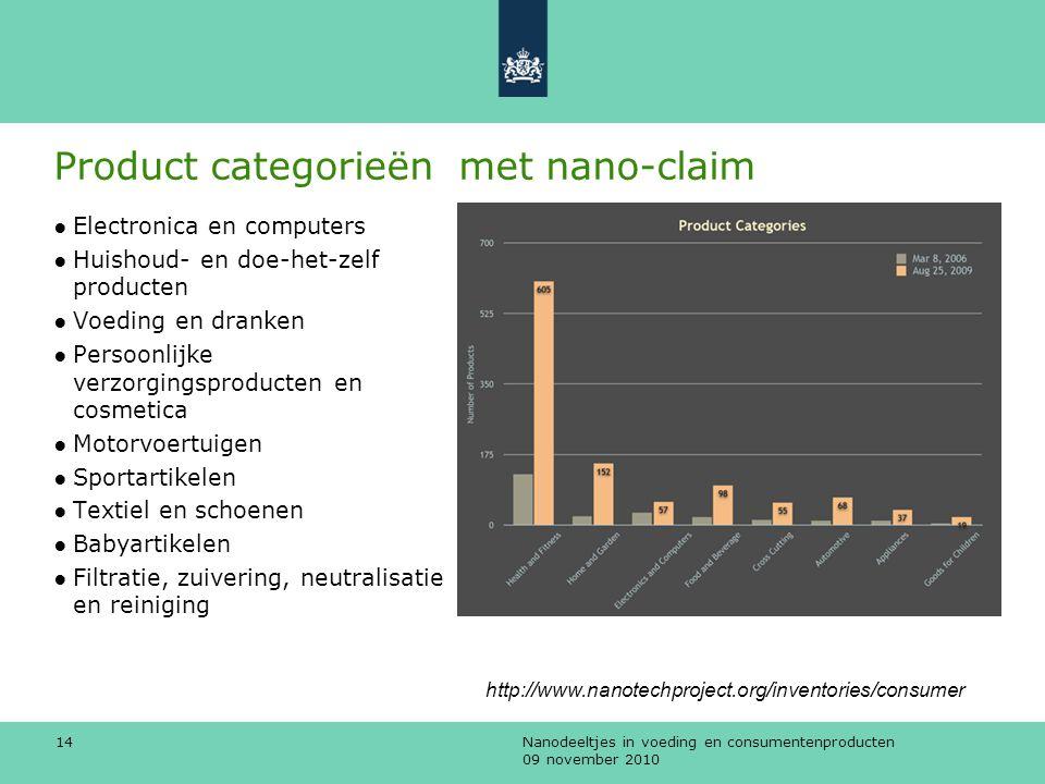 Product categorieën met nano-claim