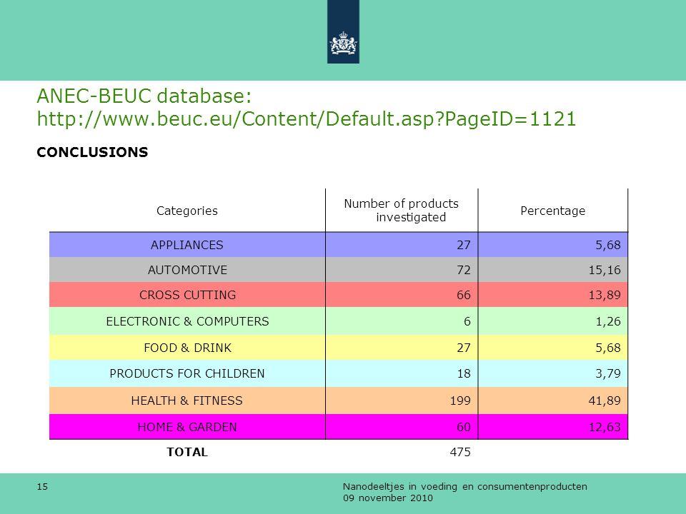 ANEC-BEUC database: http://www.beuc.eu/Content/Default.asp PageID=1121
