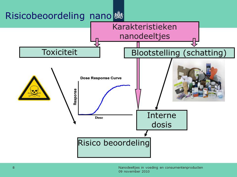 Risicobeoordeling nano