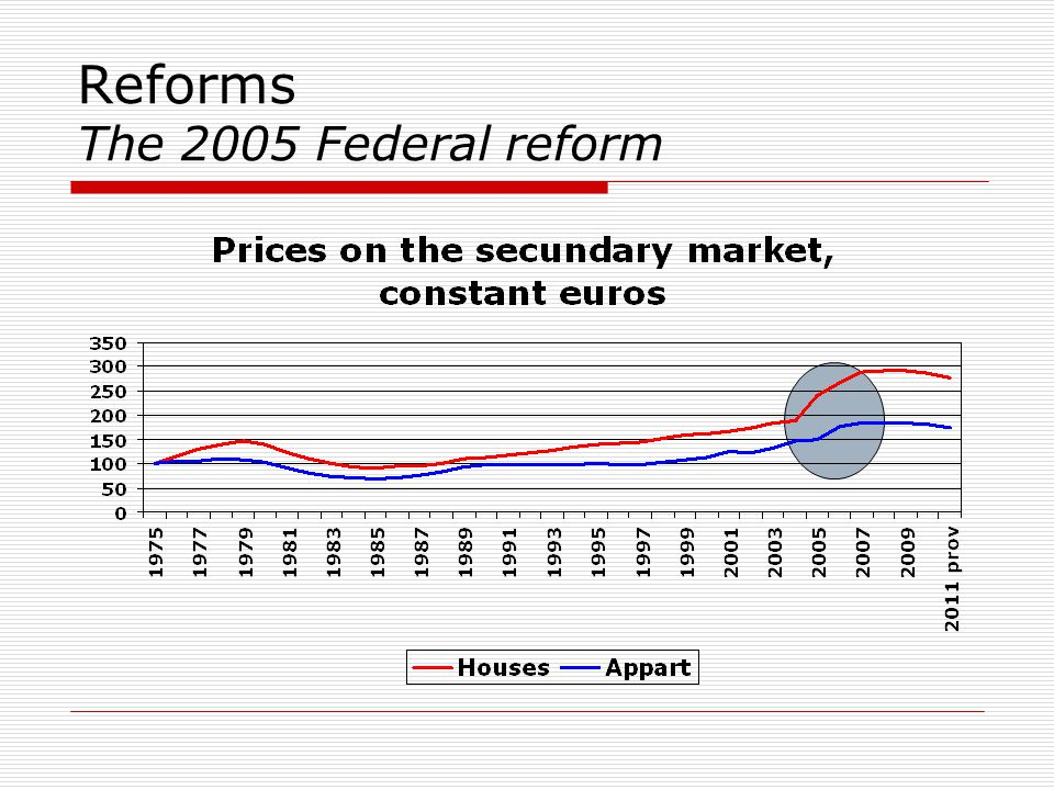 Reforms The 2005 Federal reform
