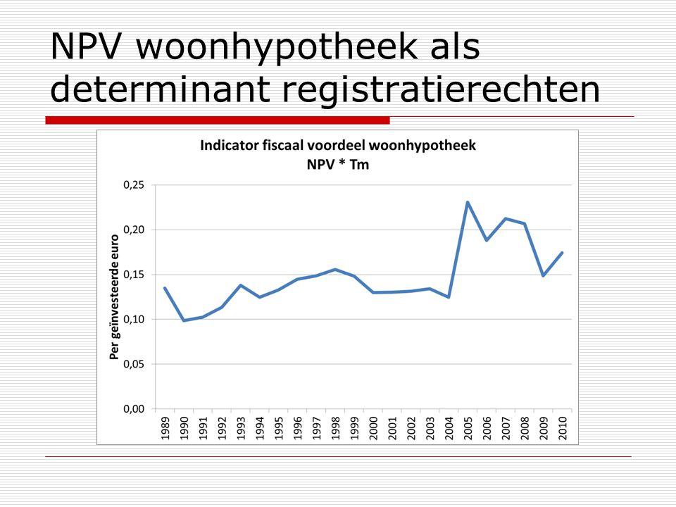 NPV woonhypotheek als determinant registratierechten