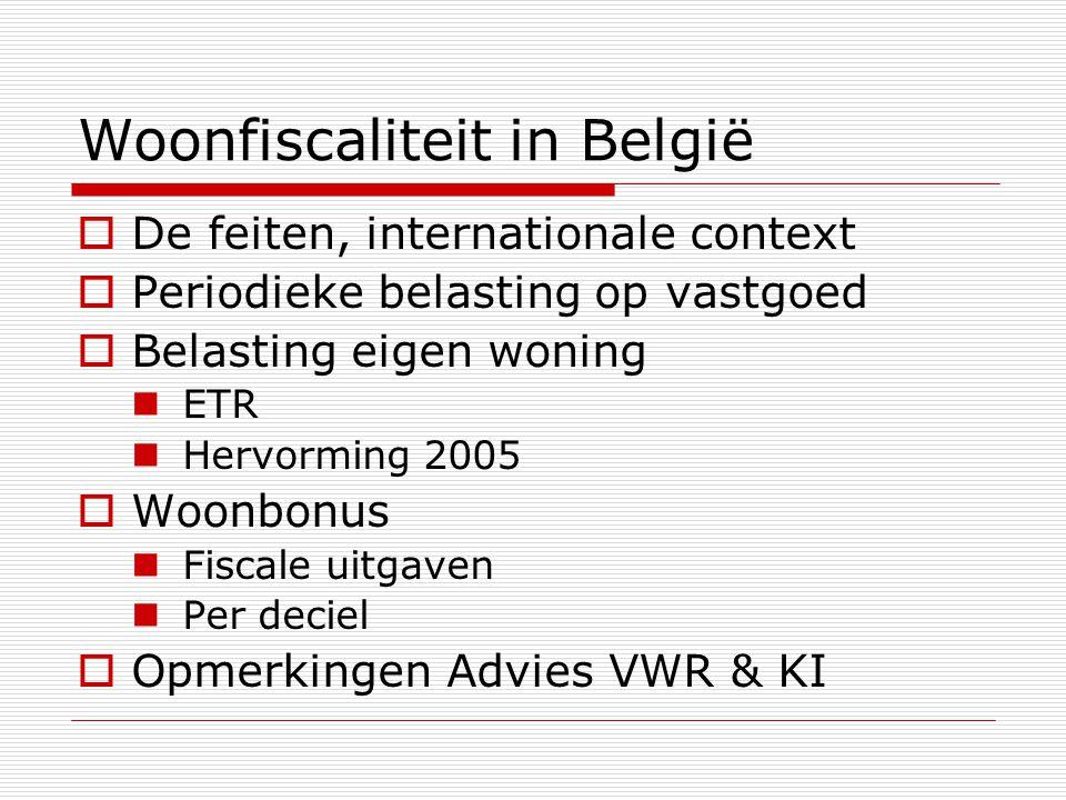 Woonfiscaliteit in België