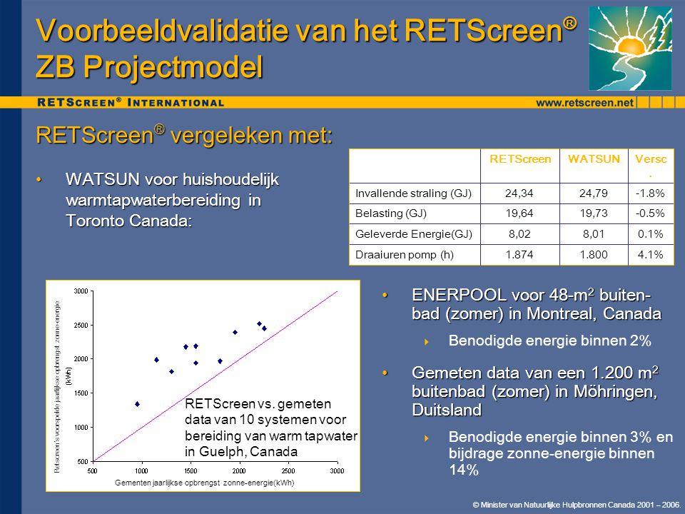 Voorbeeldvalidatie van het RETScreen® ZB Projectmodel