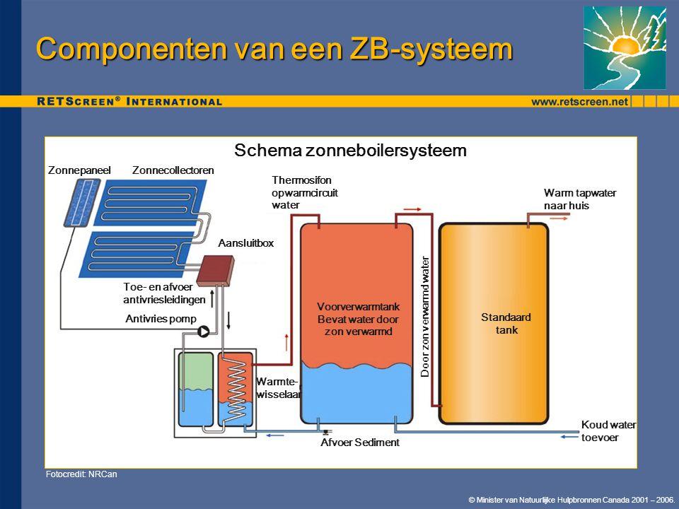 Componenten van een ZB-systeem