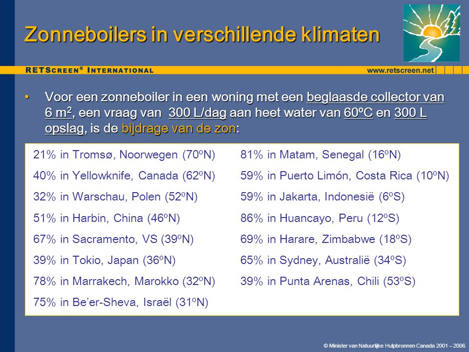 Zonneboilers in verschillende klimaten