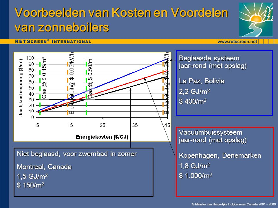 Voorbeelden van Kosten en Voordelen van zonneboilers