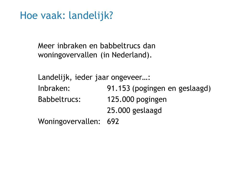 Hoe vaak: landelijk Meer inbraken en babbeltrucs dan woningovervallen (in Nederland). Landelijk, ieder jaar ongeveer…: