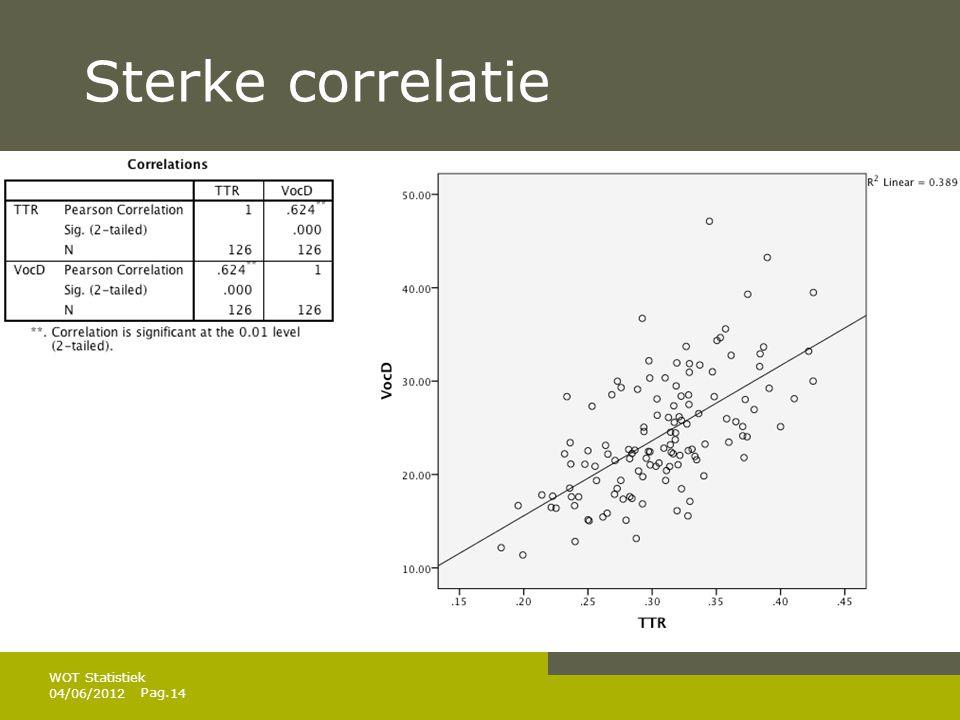 Sterke correlatie WOT Statistiek 04/06/2012