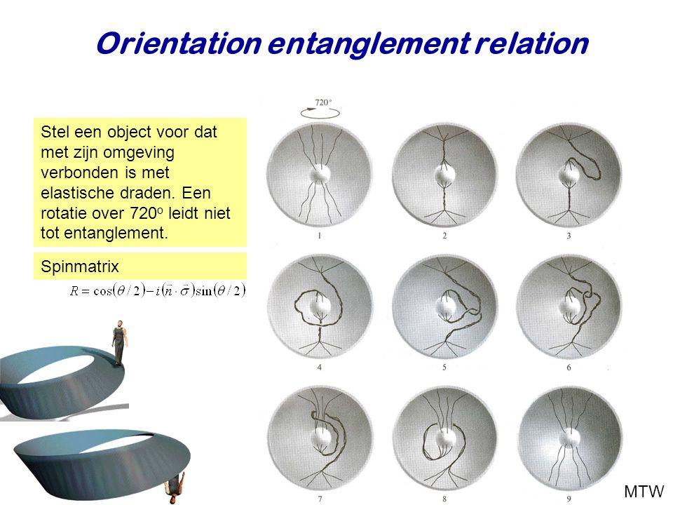Orientation entanglement relation