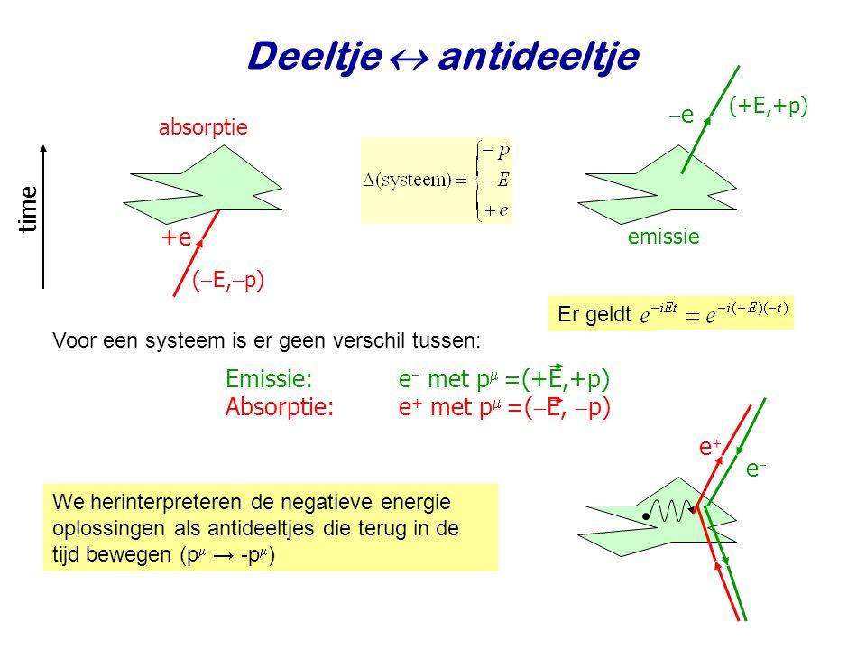 Deeltje  antideeltje time +e Emissie: e met p =(+E,+p)
