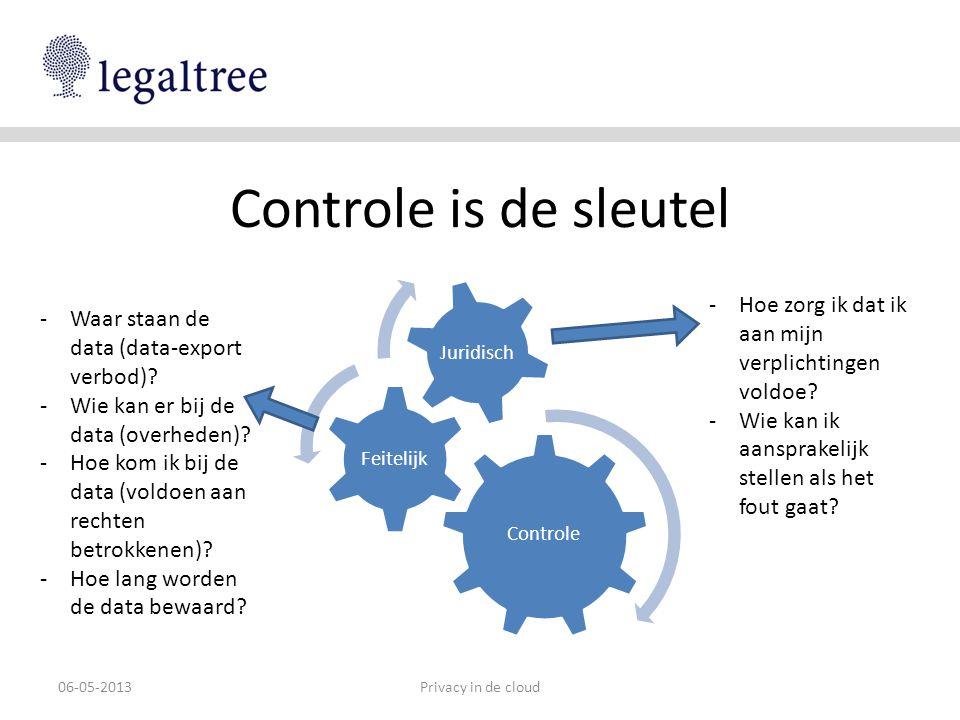 Controle is de sleutel Controle. Feitelijk. Juridisch. Hoe zorg ik dat ik aan mijn verplichtingen voldoe