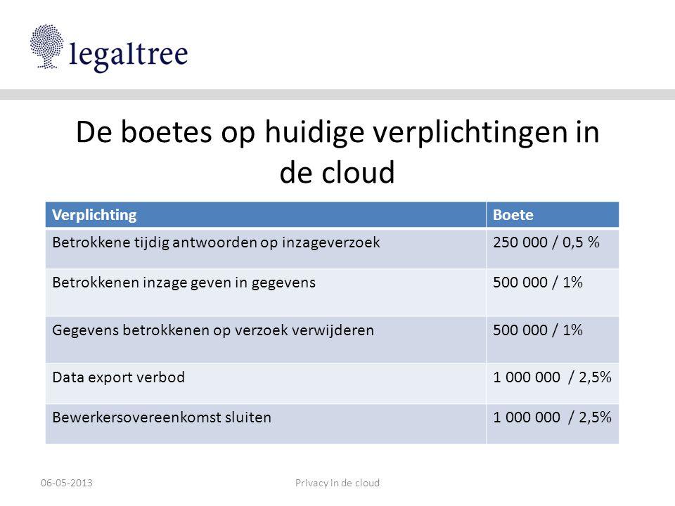 De boetes op huidige verplichtingen in de cloud