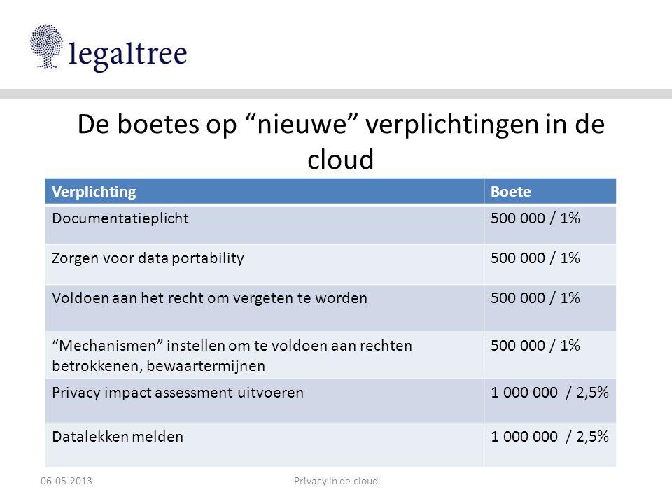 De boetes op nieuwe verplichtingen in de cloud