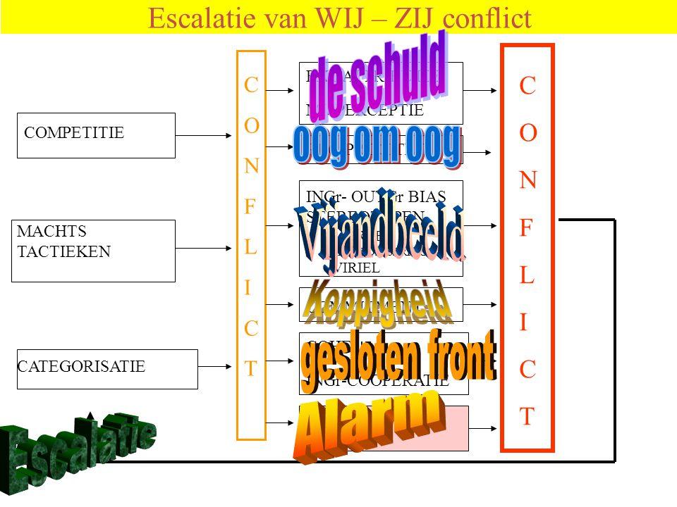 Escalatie van WIJ – ZIJ conflict