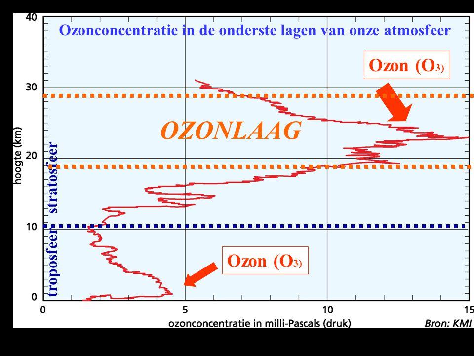 OZONLAAG Ozon (O3) Ozon (O3)