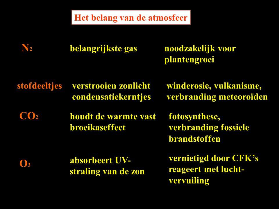 N2 CO2 O3 Het belang van de atmosfeer stofdeeltjes belangrijkste gas
