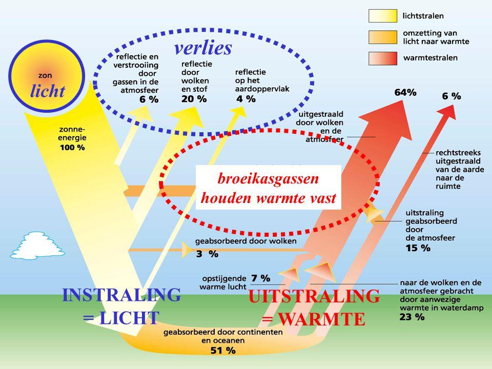 verlies licht INSTRALING UITSTRALING = LICHT = WARMTE broeikasgassen