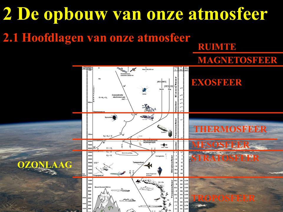 2 De opbouw van onze atmosfeer