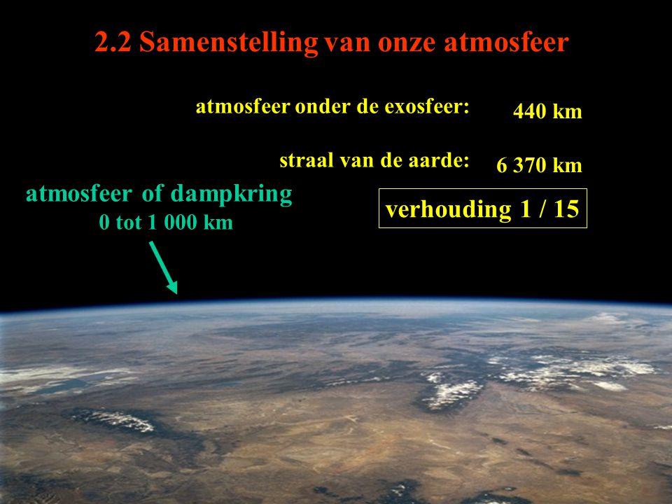 2.2 Samenstelling van onze atmosfeer