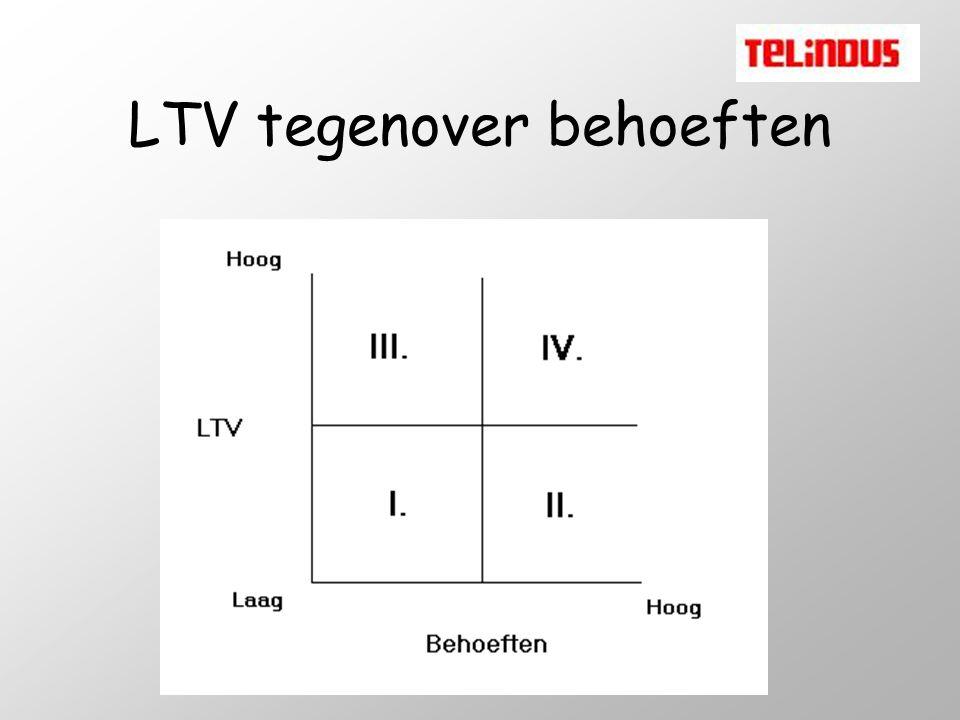 LTV tegenover behoeften