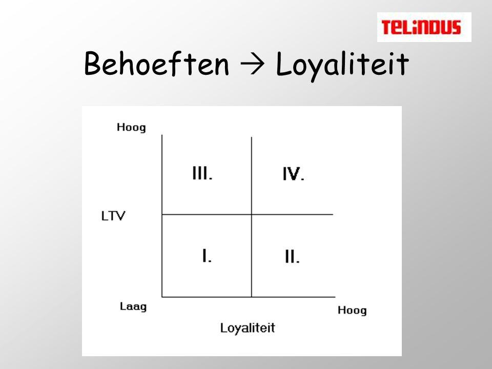 Behoeften  Loyaliteit