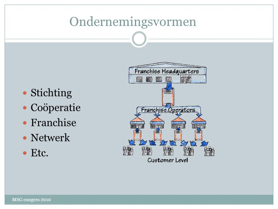 Ondernemingsvormen Stichting Coöperatie Franchise Netwerk Etc.