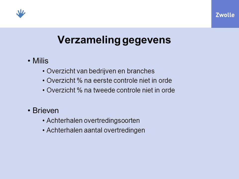 Verzameling gegevens Milis Brieven Overzicht van bedrijven en branches